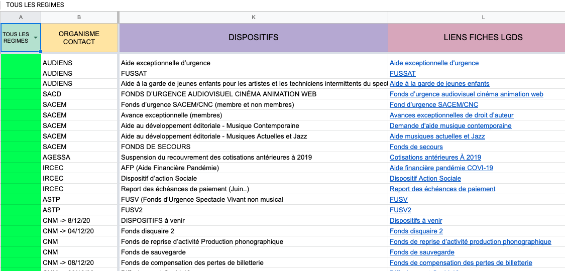 Liste des dispositifs